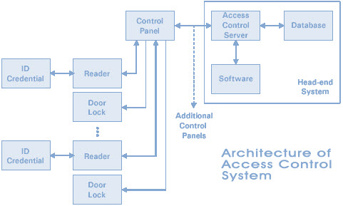 Architetcture of Access Control System